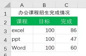 Excel怎么做条形图