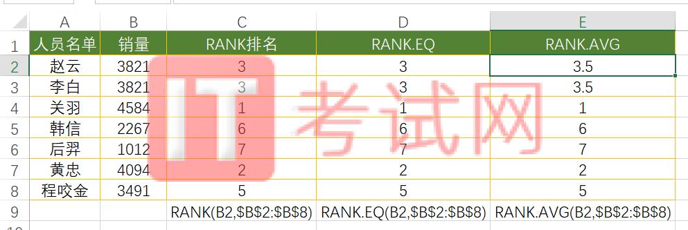 rank函数其他函数:RANK.EQ和RANK.AVG