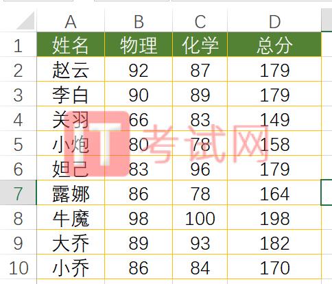 rank函数多条件排名1